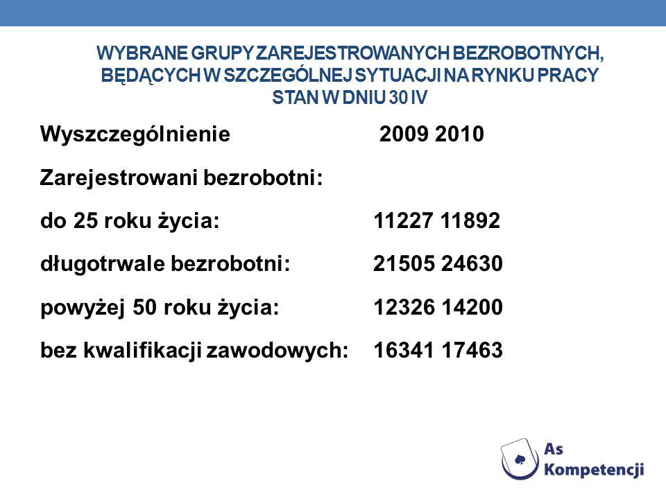 WYBRANE GRUPY ZAREJESTROWANYCH BEZROBOTNYCH, BĘDĄCYCH W SZCZEGÓLNEJ SYTUACJI NA RYNKU PRACY STAN W DNIU 30 IV Wyszczególnienie 2009 2010 Zarejestrowan
