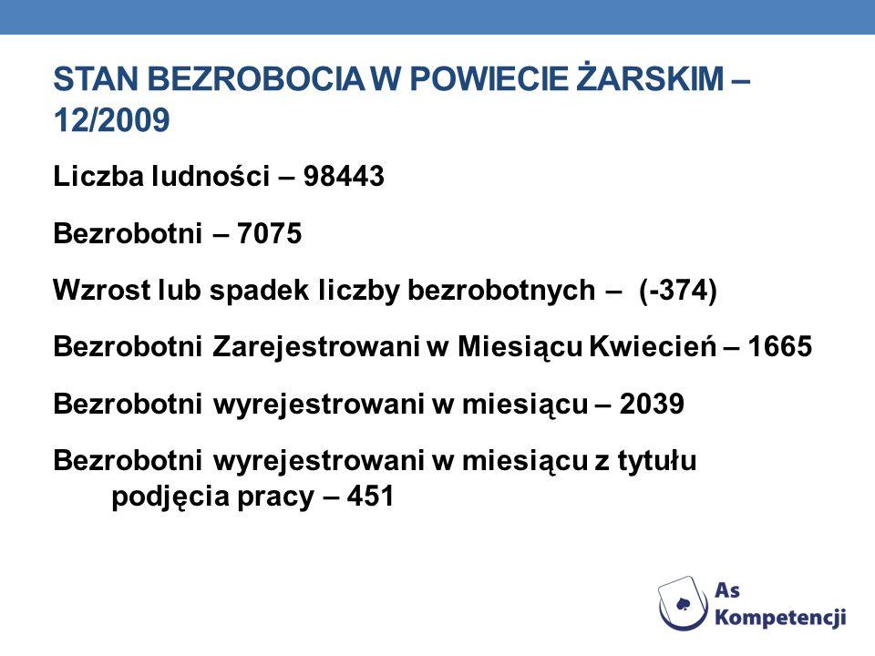 STAN BEZROBOCIA W POWIECIE ŻARSKIM – 12/2009 Liczba ludności – 98443 Bezrobotni – 7075 Wzrost lub spadek liczby bezrobotnych – (-374) Bezrobotni Zarej
