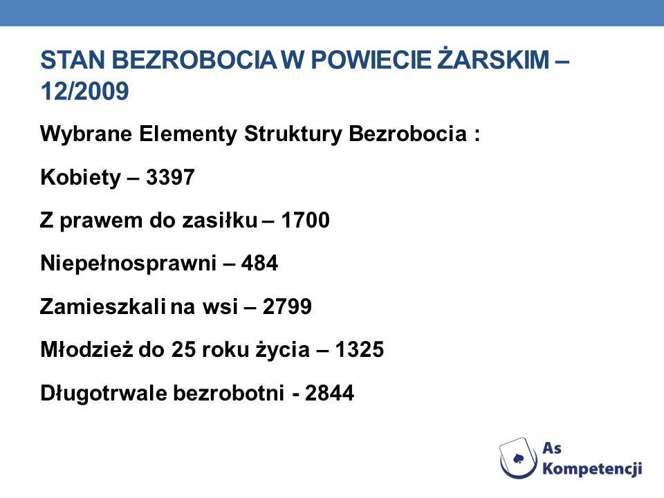 STAN BEZROBOCIA W POWIECIE ŻARSKIM – 12/2009 Wybrane Elementy Struktury Bezrobocia : Kobiety – 3397 Z prawem do zasiłku – 1700 Niepełnosprawni – 484 Z