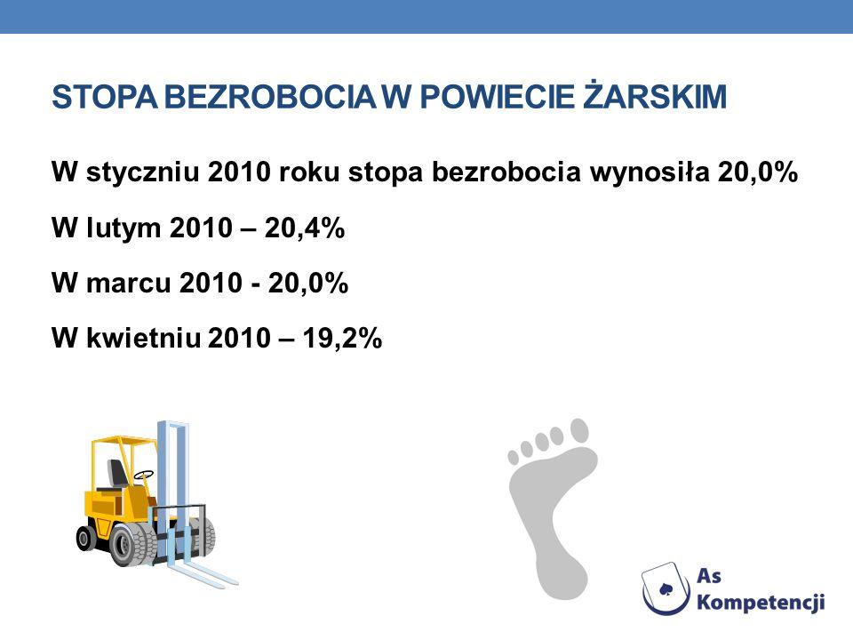 STOPA BEZROBOCIA W POWIECIE ŻARSKIM W styczniu 2010 roku stopa bezrobocia wynosiła 20,0% W lutym 2010 – 20,4% W marcu 2010 - 20,0% W kwietniu 2010 – 1
