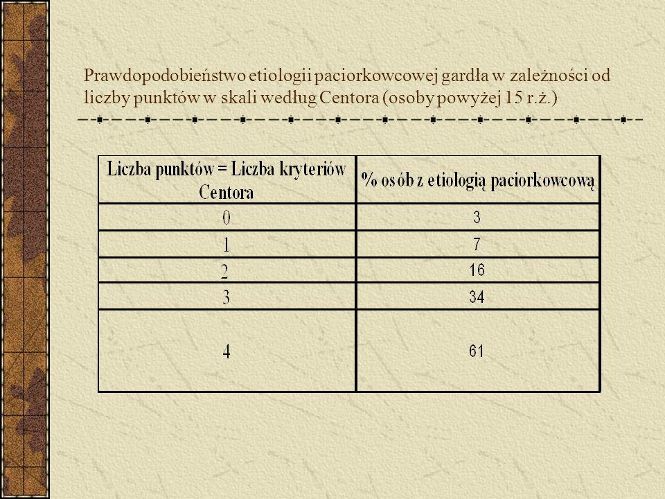 Prawdopodobieństwo etiologii paciorkowcowej gardła w zależności od liczby punktów w skali według Centora (osoby powyżej 15 r.ż.)