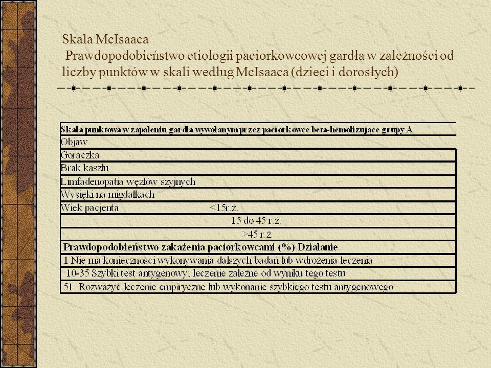 Skala McIsaaca Prawdopodobieństwo etiologii paciorkowcowej gardła w zależności od liczby punktów w skali według McIsaaca (dzieci i dorosłych)