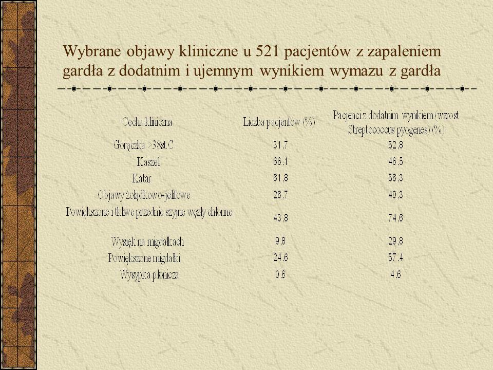 Wybrane objawy kliniczne u 521 pacjentów z zapaleniem gardła z dodatnim i ujemnym wynikiem wymazu z gardła