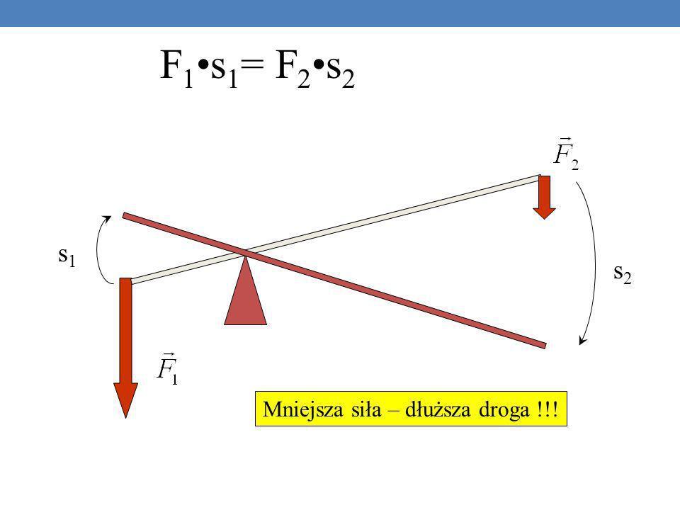 F 1s 1 = F 2s 2 s1s1 s2s2 Mniejsza siła – dłuższa droga !!!