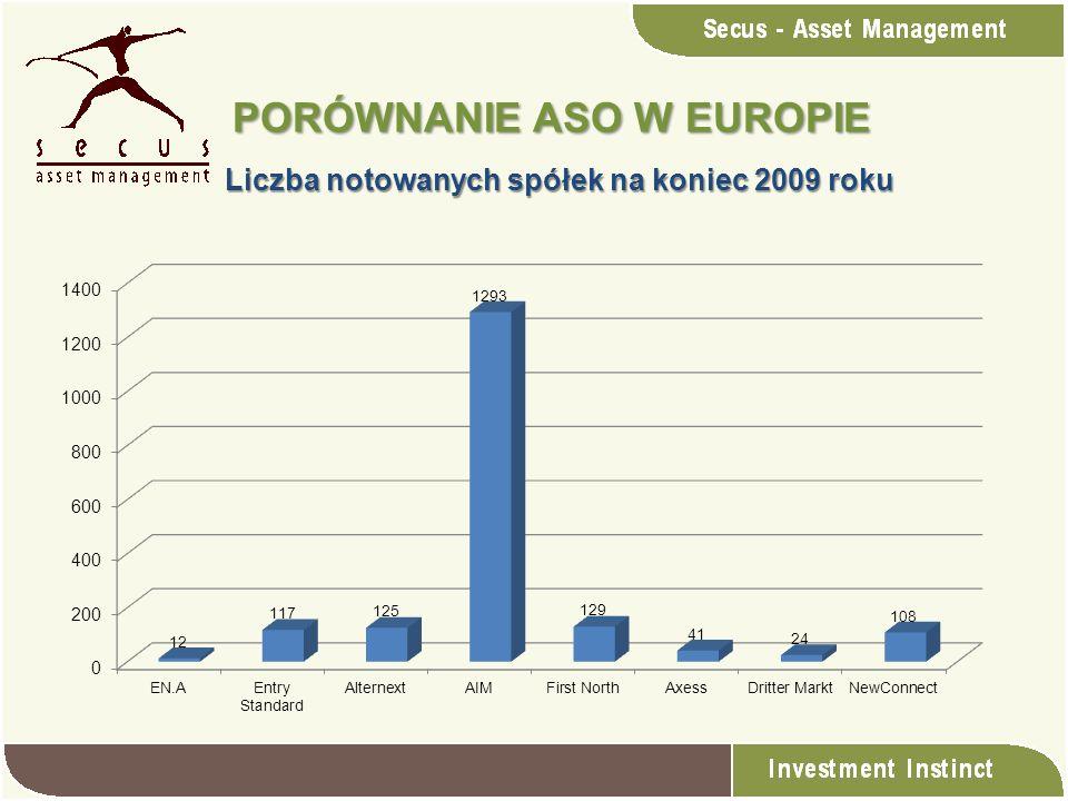 Liczba notowanych spółek na koniec 2009 roku PORÓWNANIE ASO W EUROPIE