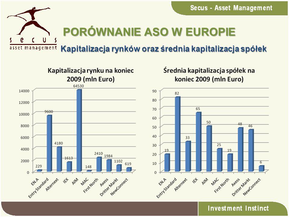 Kapitalizacja rynków oraz średnia kapitalizacja spółek