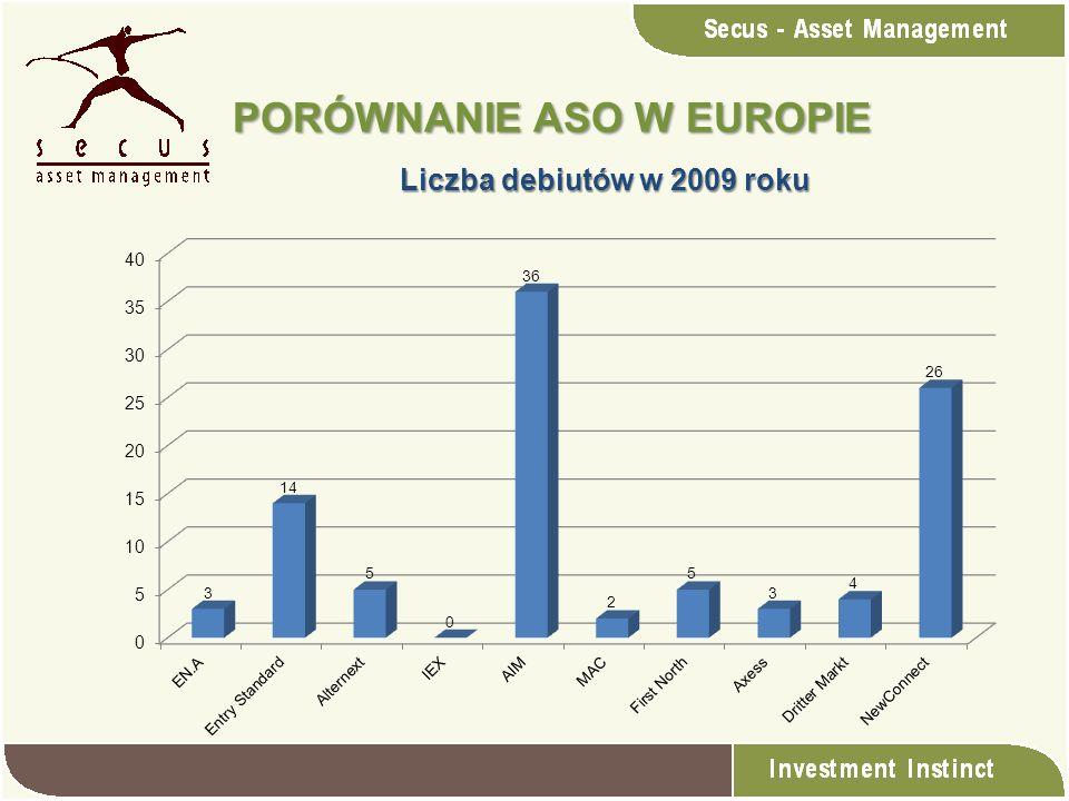 PORÓWNANIE ASO W EUROPIE Liczba debiutów w 2009 roku