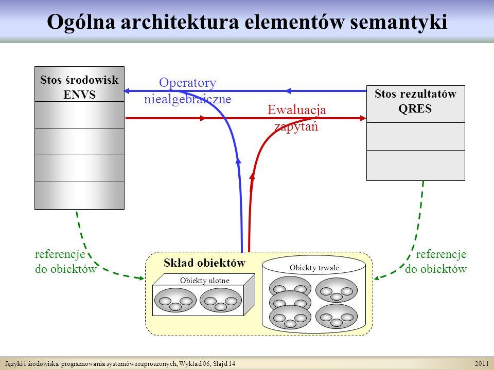 Języki i środowiska programowania systemów rozproszonych, Wykład 06, Slajd 14 2011 Ogólna architektura elementów semantyki Skład obiektów Obiekty trwałe Obiekty ulotne Stos środowisk ENVS Stos rezultatów QRES Ewaluacja zapytań Operatory niealgebraiczne referencje do obiektów referencje do obiektów
