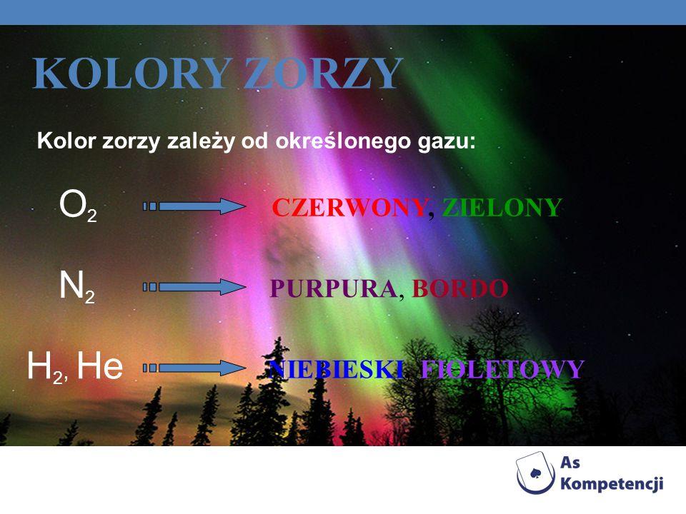 Kolor zorzy zależy od określonego gazu: KOLORY ZORZY CZERWONY, ZIELONY N2N2 PURPURA, BORDO H 2, He NIEBIESKI, FIOLETOWY O2O2