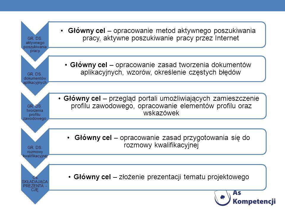 7.8.LIST MOTYWACYJNY List motywacyjny powinien zawierać następujące elementy: I.