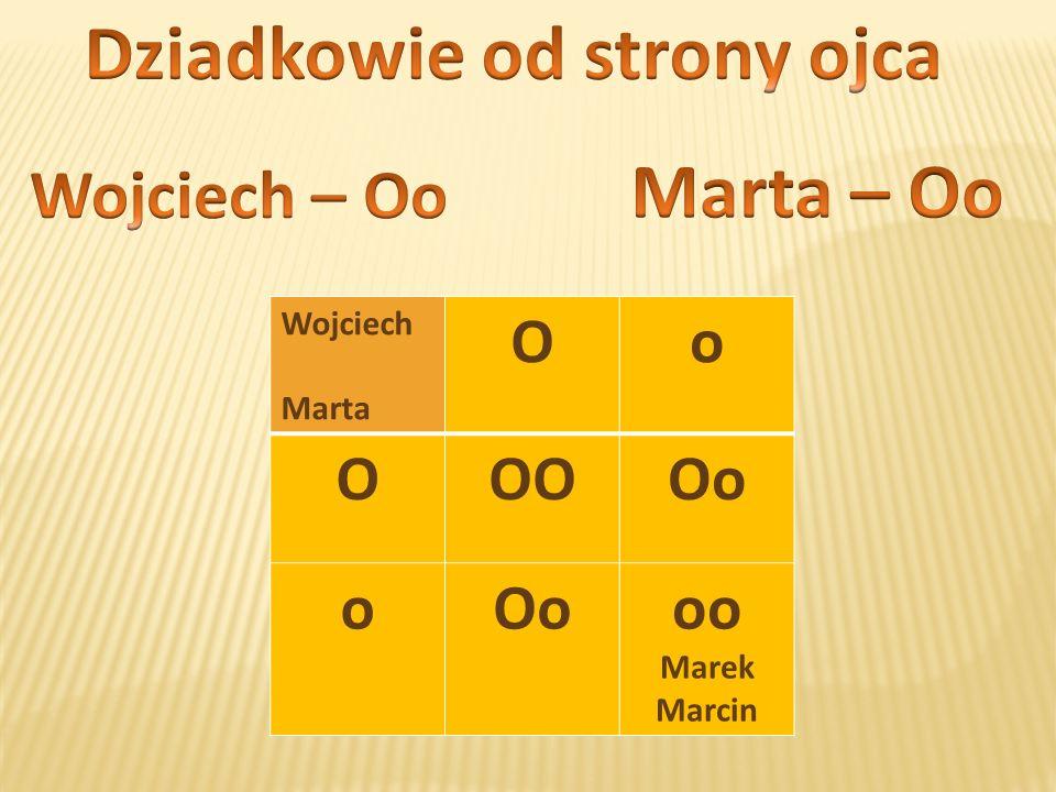 Wojciech Marta Oo OOOOo o oo Marek Marcin