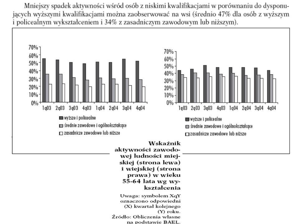 Raport UNDP Edukacja dla pracy (2007) Aktywność instytucji edukacji dorosłych jest bardzo zróżnicowana geograficznie. Analiza oferty różnych rodzajów
