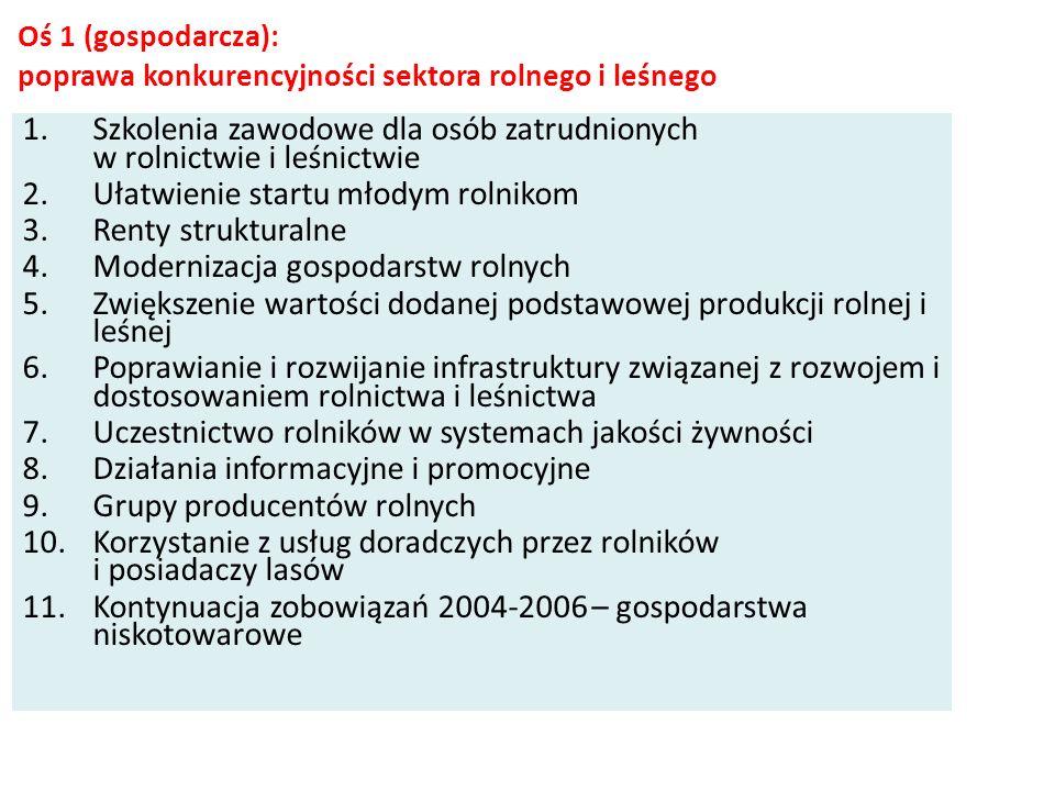 OSIE PROW 2007-2013 oś 1 (gospodarcza): poprawa konkurencyjności sektora rolnego i leśnego oś 2 (środowiskowa): poprawa środowiska naturalnego i obsza