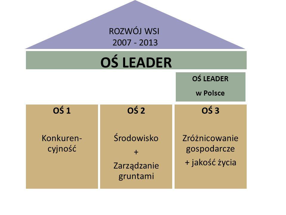 ROZWÓJ WSI 2007 - 2013 OŚ LEADER OŚ 1 Konkuren- cyjność OŚ 2 Środowisko + Zarządzanie gruntami OŚ 3 Zróżnicowanie gospodarcze + jakość życia OŚ LEADER w Polsce