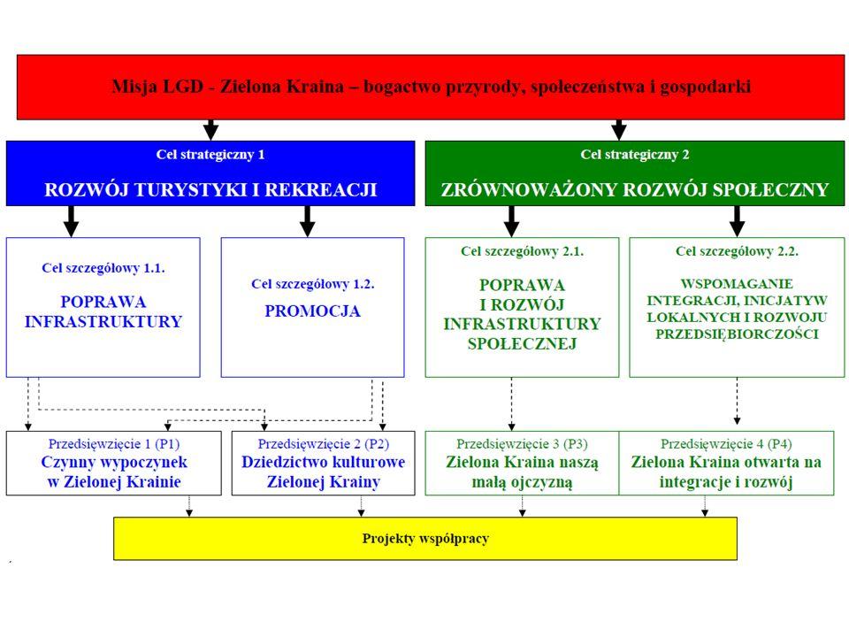 R P M O Różnicowanie działalności (rolnicy) Odnowa i rozwój wsi (gmina, organizacja pożytku publicznego, kościół) Mikroprzedsiębiorczość (m.in. mikrop