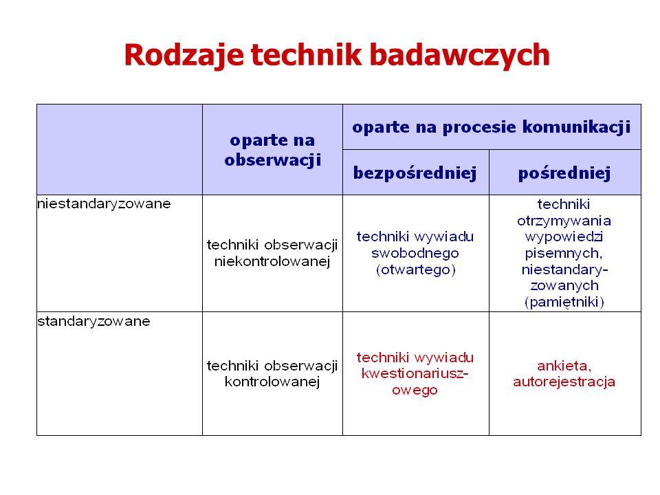 Rodzaje technik badawczych