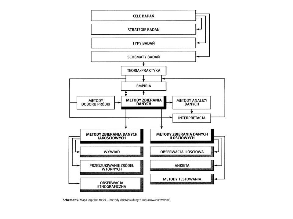 Metody badań ilościowych i jakościowych Eksperyment pedagogiczny Monografia pedagogiczna Metoda indywidualnych przypadków Metoda sondażu diagnostycznego Obserwacja uczestnicząca Otwarty wywiad pogłębiony (wywiad narracyjny, historia mówiona) Dyskusja grupowa