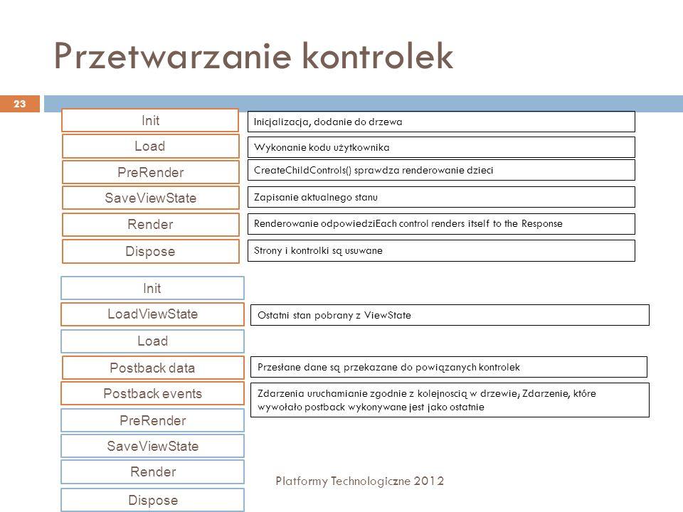Przetwarzanie kontrolek Platformy Technologiczne 2012 23 Init Load PreRender SaveViewState Render Dispose Inicjalizacja, dodanie do drzewa Wykonanie k
