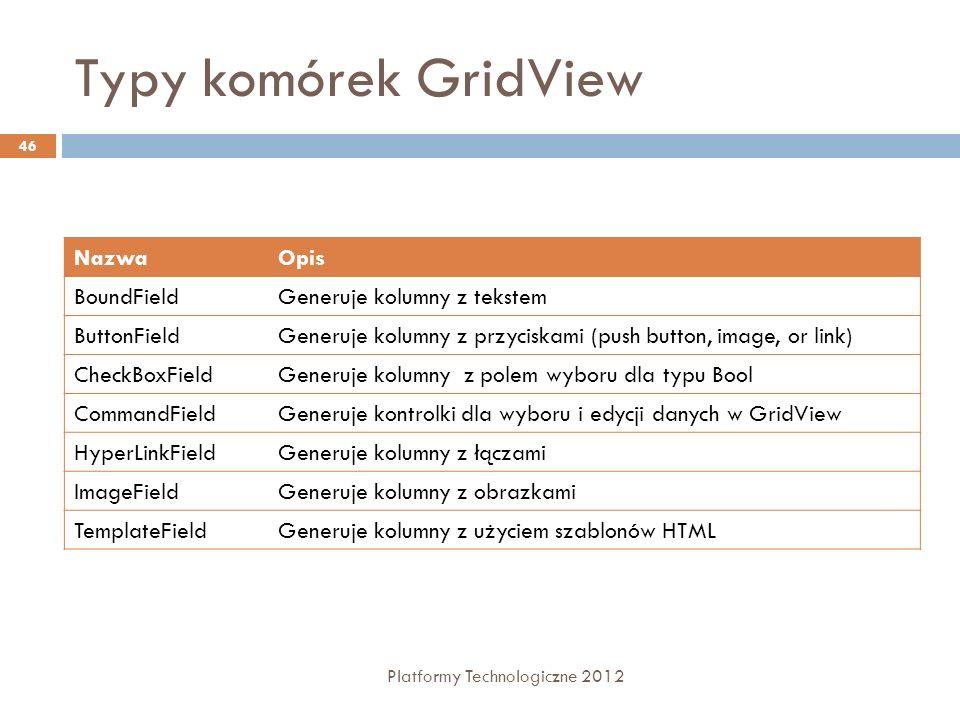 Typy komórek GridView Platformy Technologiczne 2012 46 NazwaOpis BoundFieldGeneruje kolumny z tekstem ButtonFieldGeneruje kolumny z przyciskami (push