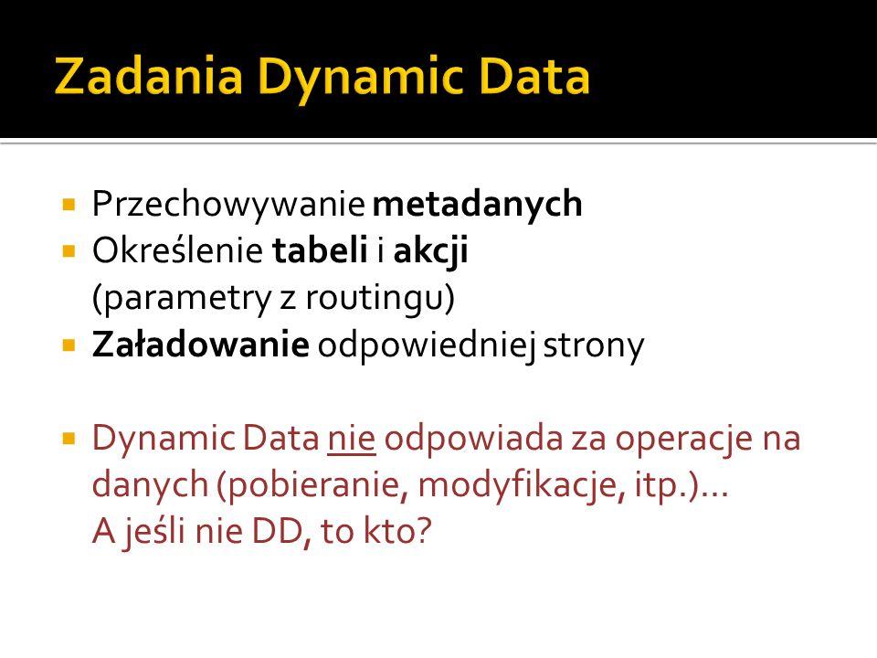 Przechowywanie metadanych Określenie tabeli i akcji (parametry z routingu) Załadowanie odpowiedniej strony Dynamic Data nie odpowiada za operacje na danych (pobieranie, modyfikacje, itp.)...