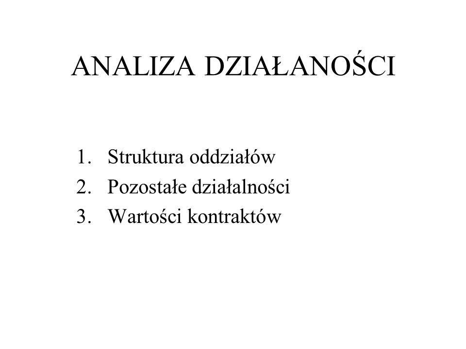 1.Struktura oddziałów 2.Pozostałe działalności 3.Wartości kontraktów ANALIZA DZIAŁANOŚCI