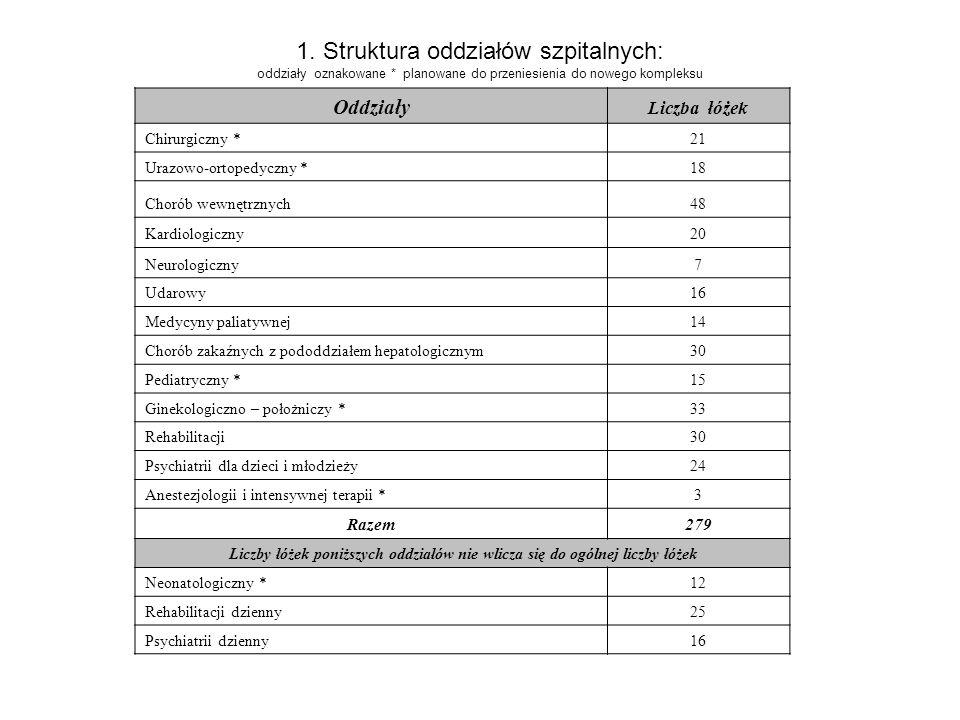 1. Struktura oddziałów szpitalnych: oddziały oznakowane * planowane do przeniesienia do nowego kompleksu Oddziały Liczba łóżek Chirurgiczny *21 Urazow