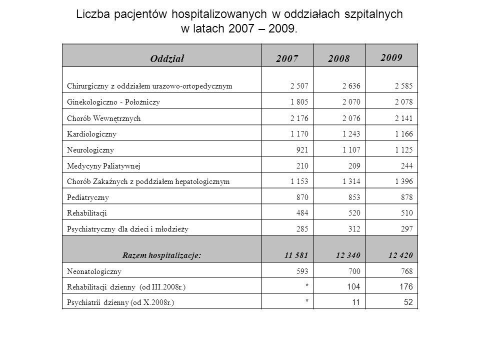 Liczba pacjentów hospitalizowanych w oddziałach szpitalnych w latach 2007 – 2009. Oddział200720082009 Chirurgiczny z oddziałem urazowo-ortopedycznym2