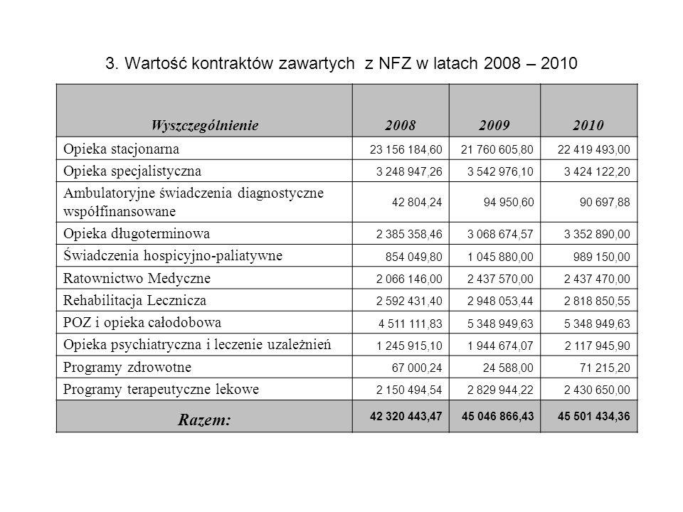 3. Wartość kontraktów zawartych z NFZ w latach 2008 – 2010 Wyszczególnienie200820092010 Opieka stacjonarna 23 156 184,6021 760 605,8022 419 493,00 Opi