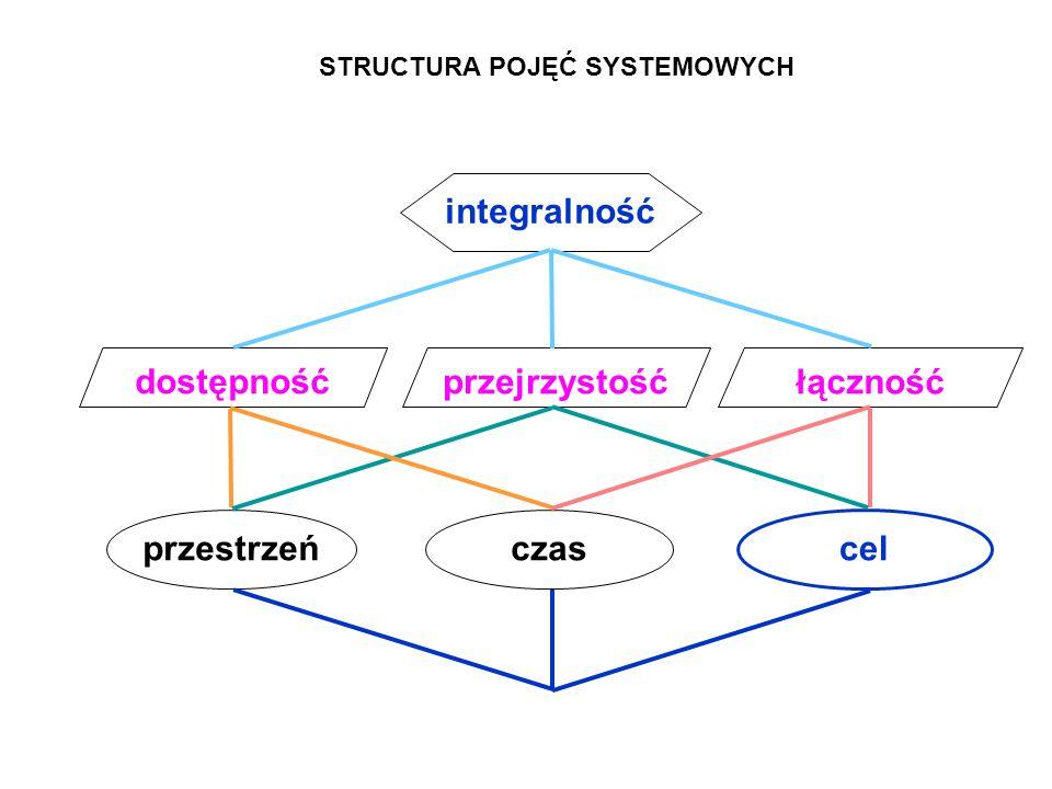 przestrzeń cel czas przejrzystość dostępność łączność integralność STRUCTURA POJĘĆ SYSTEMOWYCH
