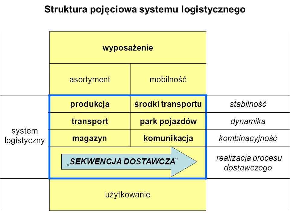 wyposażenie asortymentmobilność system logistyczny produkcjaśrodki transportustabilność transportpark pojazdówdynamika magazynkomunikacjakombinacyjnoś