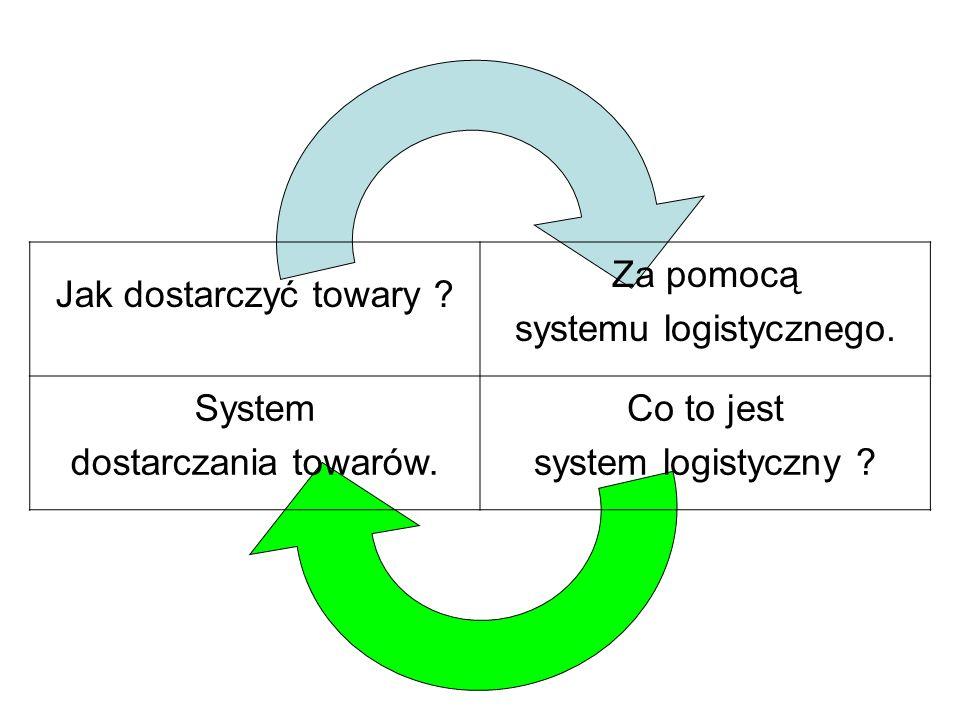 Jak dostarczyć towary ? Za pomocą systemu logistycznego. System dostarczania towarów. Co to jest system logistyczny ?