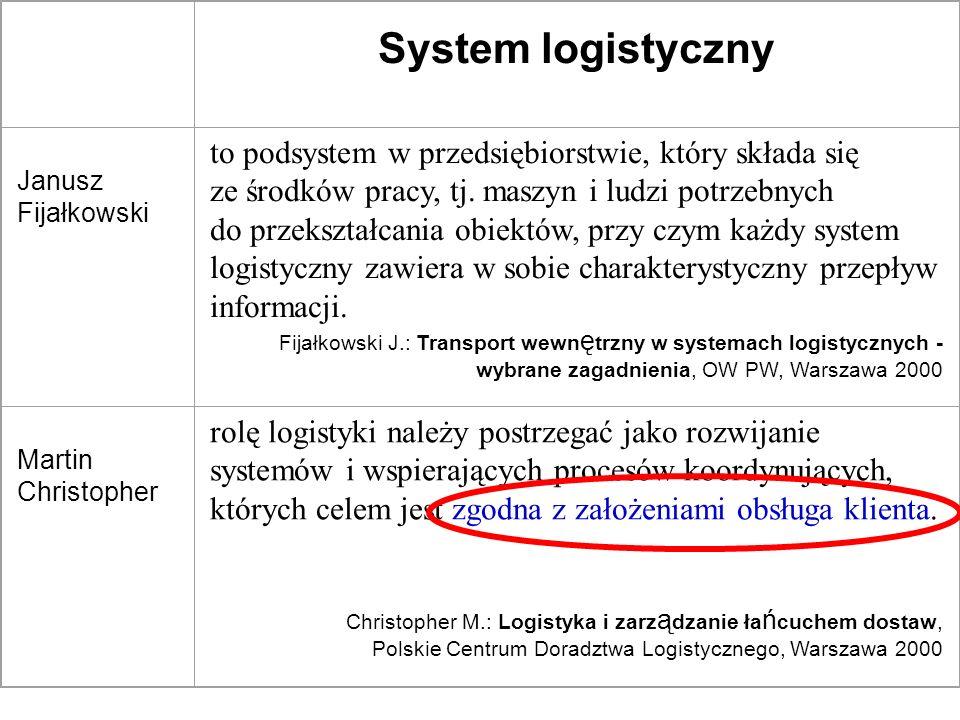 System logistyczny Janusz Fijałkowski to podsystem w przedsiębiorstwie, który składa się ze środków pracy, tj. maszyn i ludzi potrzebnych do przekszta