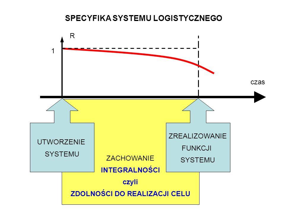 ZACHOWANIE INTEGRALNOŚCI czyli ZDOLNOŚCI DO REALIZACJI CELU czas UTWORZENIE SYSTEMU ZREALIZOWANIE FUNKCJI SYSTEMU SPECYFIKA SYSTEMU LOGISTYCZNEGO 1 R