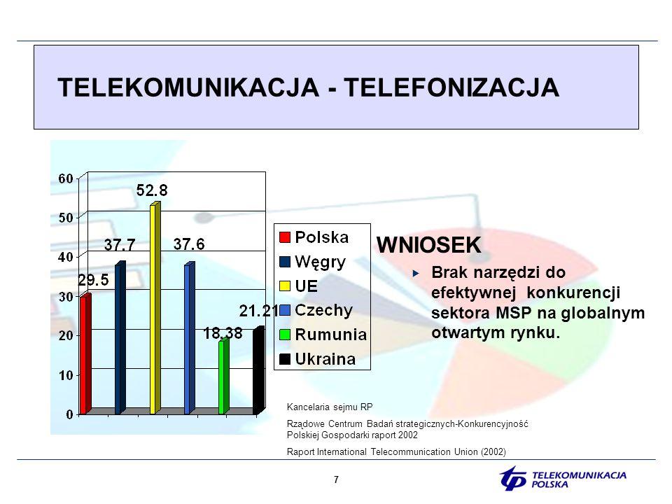 8 INFORMATYZACJA- DOSTĘP DO INTERNETU Raport International Telecommunication Union (2002) WNIOSEK Brak narzędzi do efektywnej konkurencji sektora MSP na globalnym otwartym rynku.