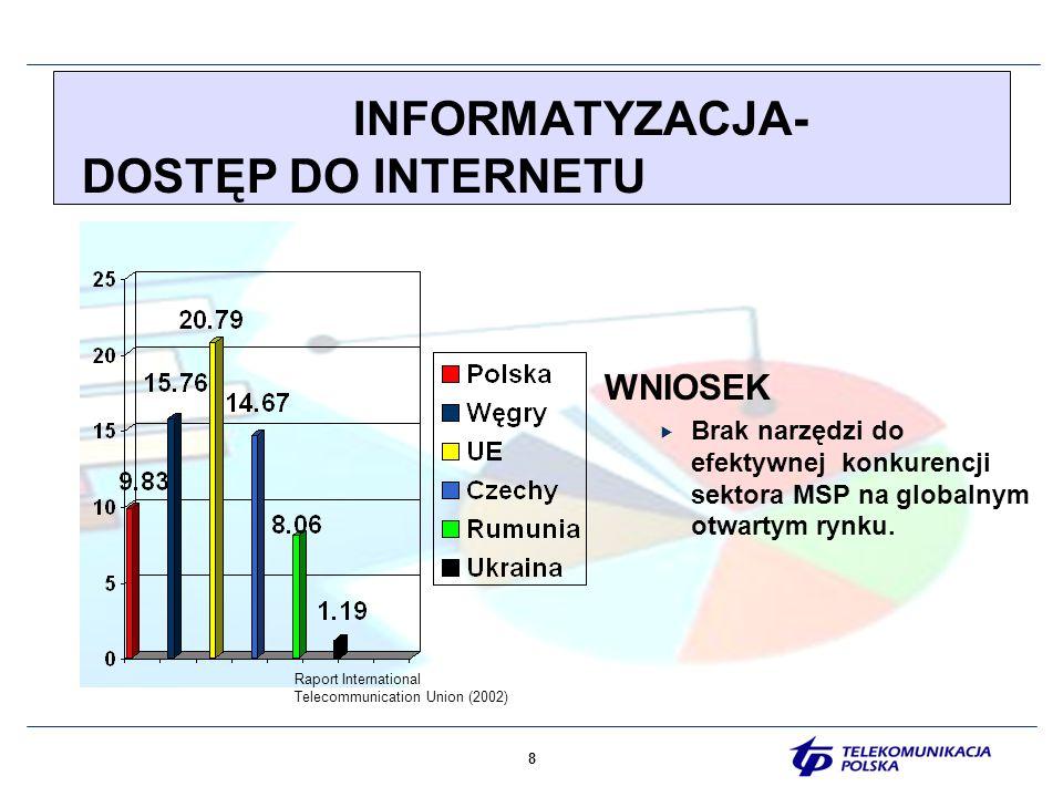 9 INFORMATYZACJA-KOMPUTERY Raport International Telecommunication Union(2002) WNIOSEK Brak narzędzi do efektywnej konkurencji sektora MSP na globalnym otwartym rynku.