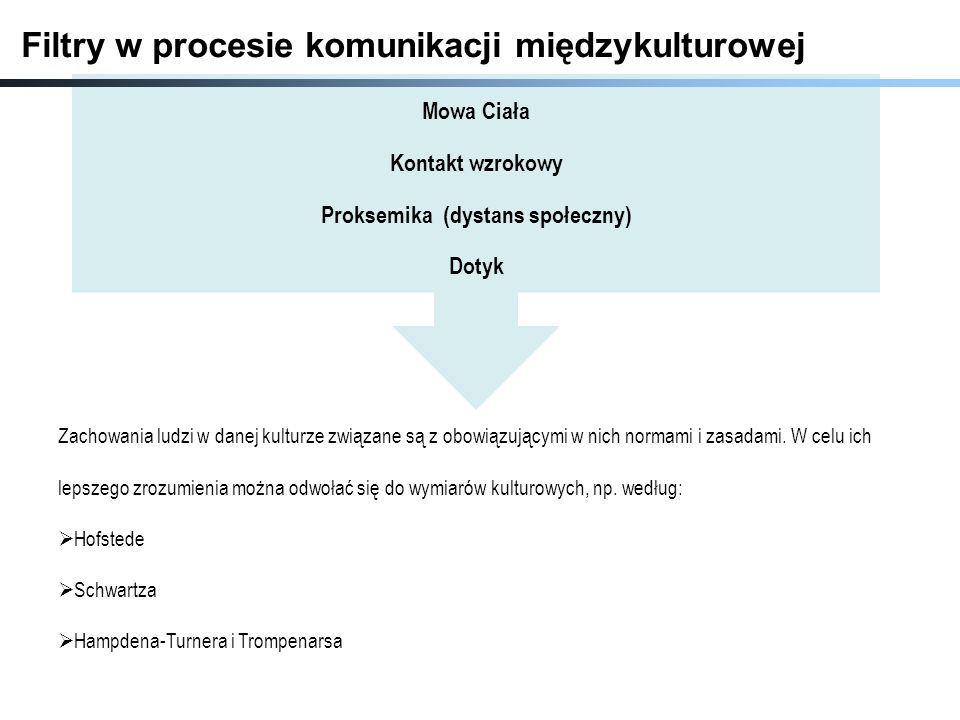 Mowa Ciała Kontakt wzrokowy Proksemika (dystans społeczny) Dotyk Zachowania ludzi w danej kulturze związane są z obowiązującymi w nich normami i zasad