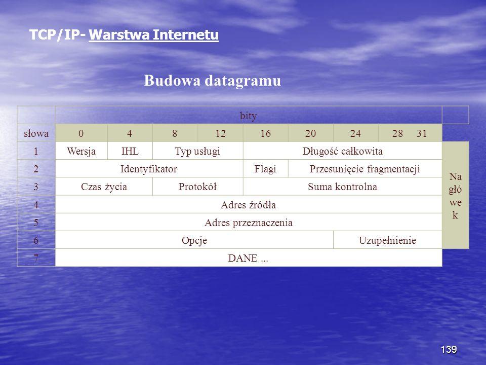 139 TCP/IP- Warstwa Internetu Budowa datagramu bity słowa0481216202428 31 1WersjaIHLTyp usługiDługość całkowita Na głó we k 2IdentyfikatorFlagiPrzesun