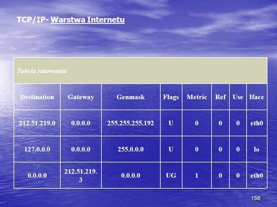 156 TCP/IP- Warstwa Internetu Tabela rutowania DestinationGatewayGenmaskFlagsMetricRefUseIface 212.51.219.00.0.0.0255.255.255.192U000eth0 127.0.0.00.0