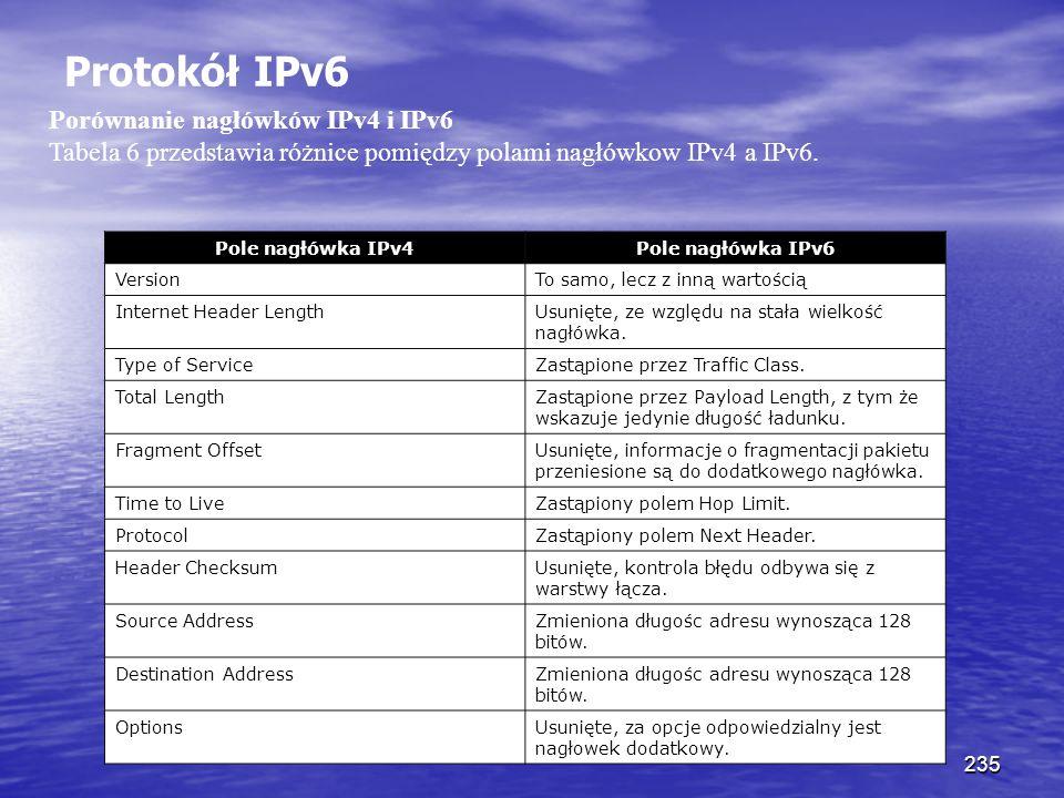 235 Protokół IPv6 Porównanie nagłówków IPv4 i IPv6 Tabela 6 przedstawia różnice pomiędzy polami nagłówkow IPv4 a IPv6. Pole nagłówka IPv4Pole nagłówka