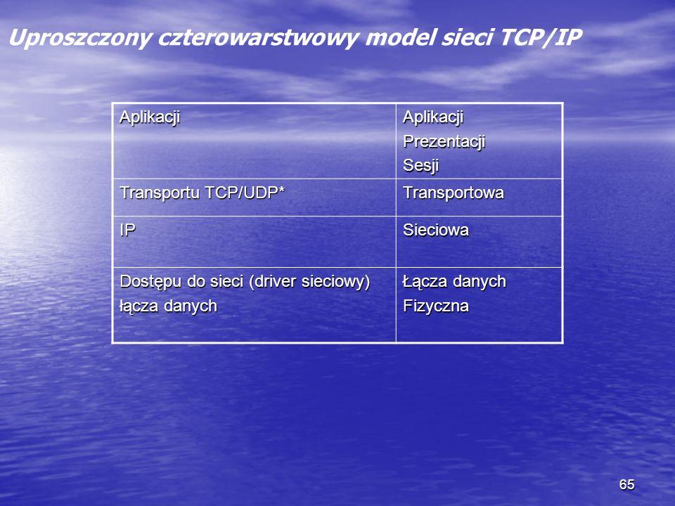 65 Uproszczony czterowarstwowy model sieci TCP/IP AplikacjiAplikacjiPrezentacjiSesji Transportu TCP/UDP* Transportowa IPSieciowa Dostępu do sieci (dri
