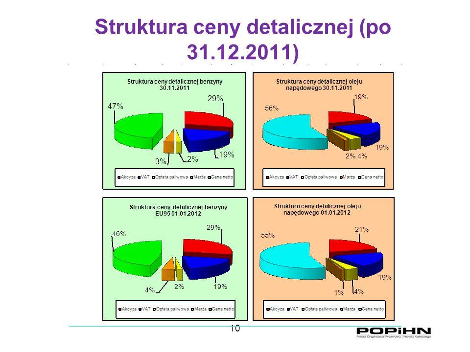10 Struktura ceny detalicznej (po 31.12.2011)
