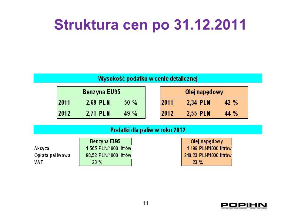 11 Struktura cen po 31.12.2011