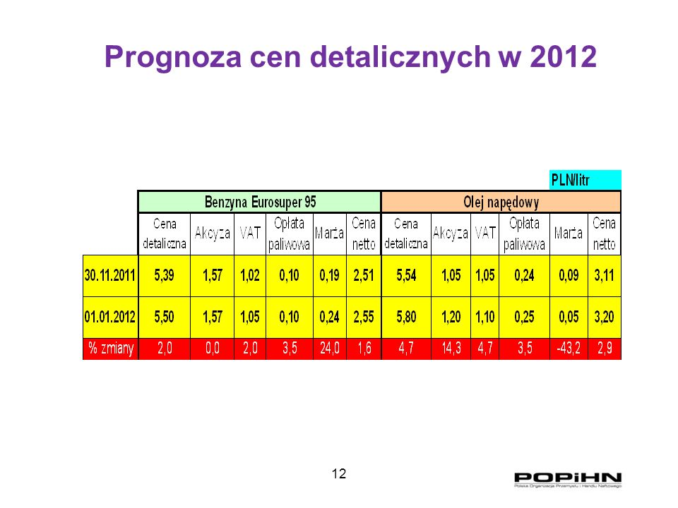 12 Prognoza cen detalicznych w 2012