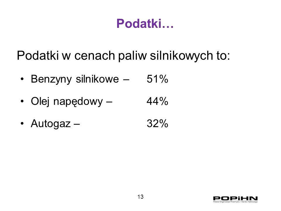 13 Podatki… Podatki w cenach paliw silnikowych to: Benzyny silnikowe – 51% Olej napędowy – 44% Autogaz – 32%