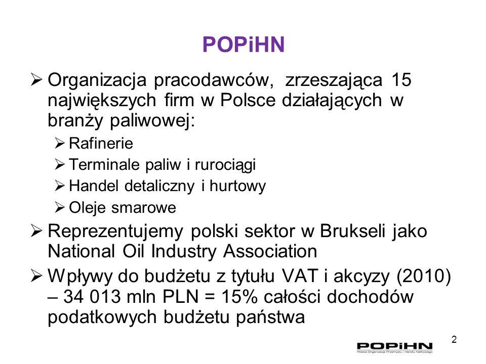 POPiHN Organizacja pracodawców, zrzeszająca 15 największych firm w Polsce działających w branży paliwowej: Rafinerie Terminale paliw i rurociągi Hande
