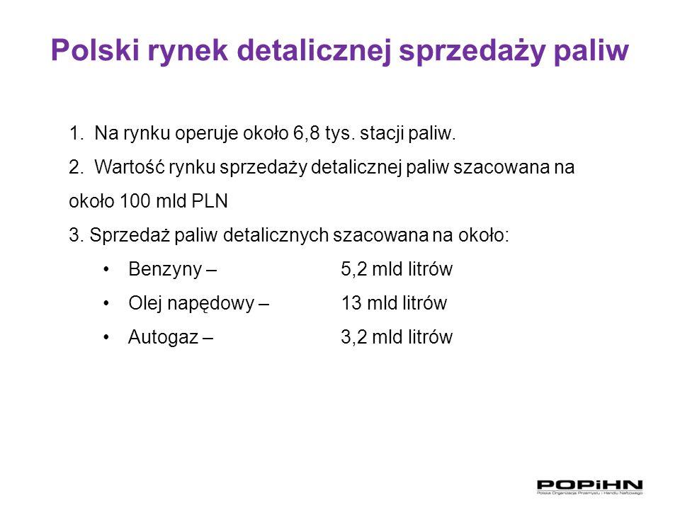 Polski rynek detalicznej sprzedaży paliw 1.Na rynku operuje około 6,8 tys. stacji paliw. 2.Wartość rynku sprzedaży detalicznej paliw szacowana na okoł