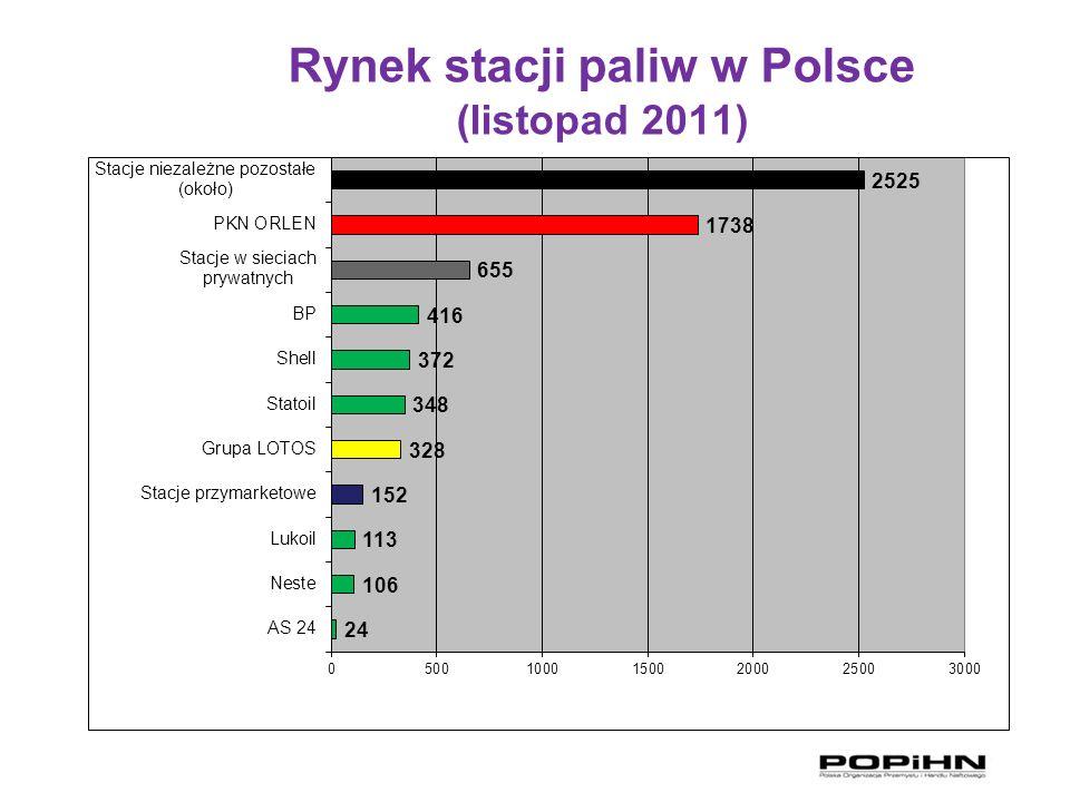 Rynek stacji paliw w Polsce (listopad 2011)
