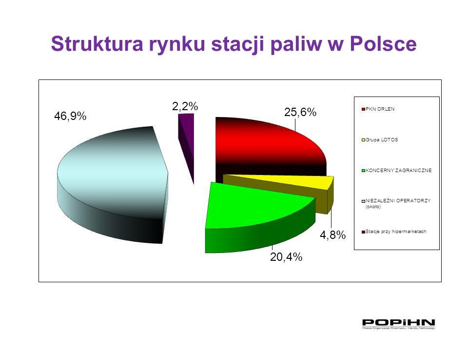 Struktura rynku stacji paliw w Polsce
