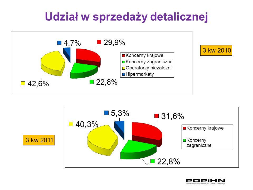 Udział w sprzedaży detalicznej 3 kw 2010 3 kw 2011