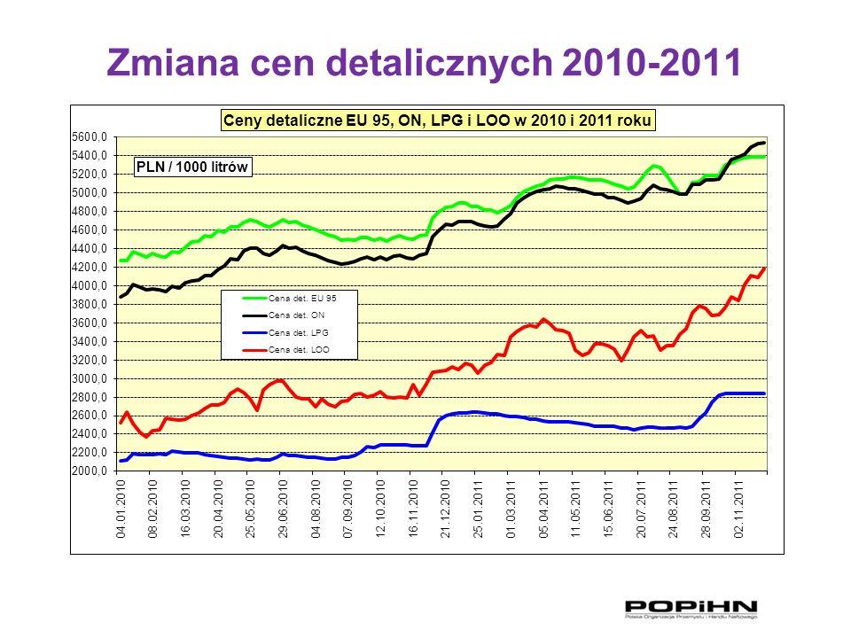 Zmiana cen detalicznych 2010-2011